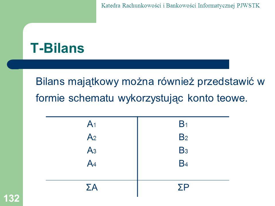 T-Bilans Bilans majątkowy można również przedstawić w formie schematu wykorzystując konto teowe. A1.