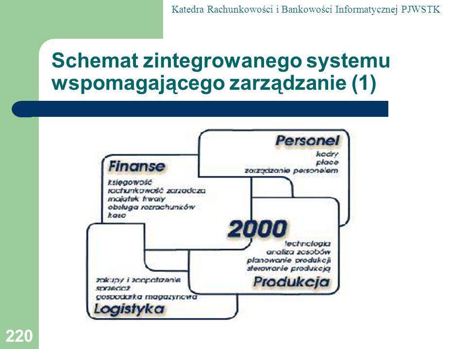 Schemat zintegrowanego systemu wspomagającego zarządzanie (1)
