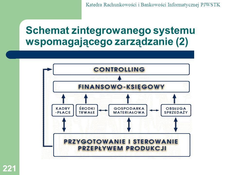 Schemat zintegrowanego systemu wspomagającego zarządzanie (2)