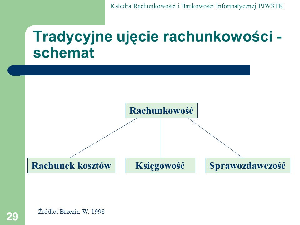 Tradycyjne ujęcie rachunkowości - schemat