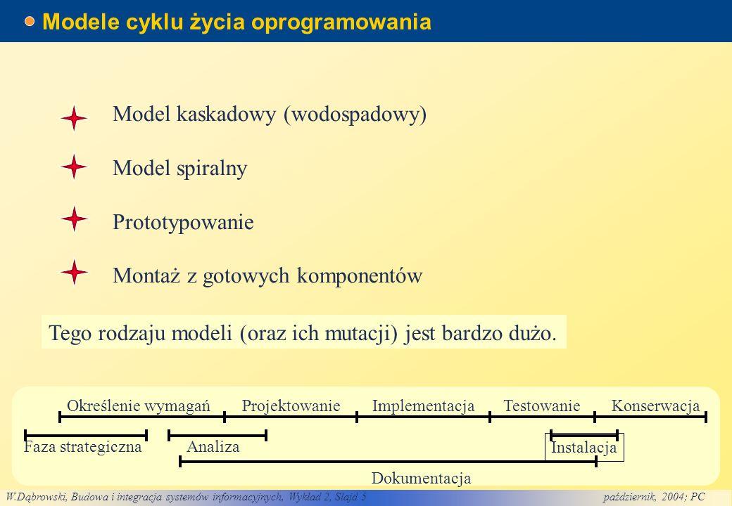 Modele cyklu życia oprogramowania
