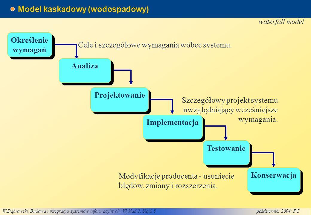 Model kaskadowy (wodospadowy)