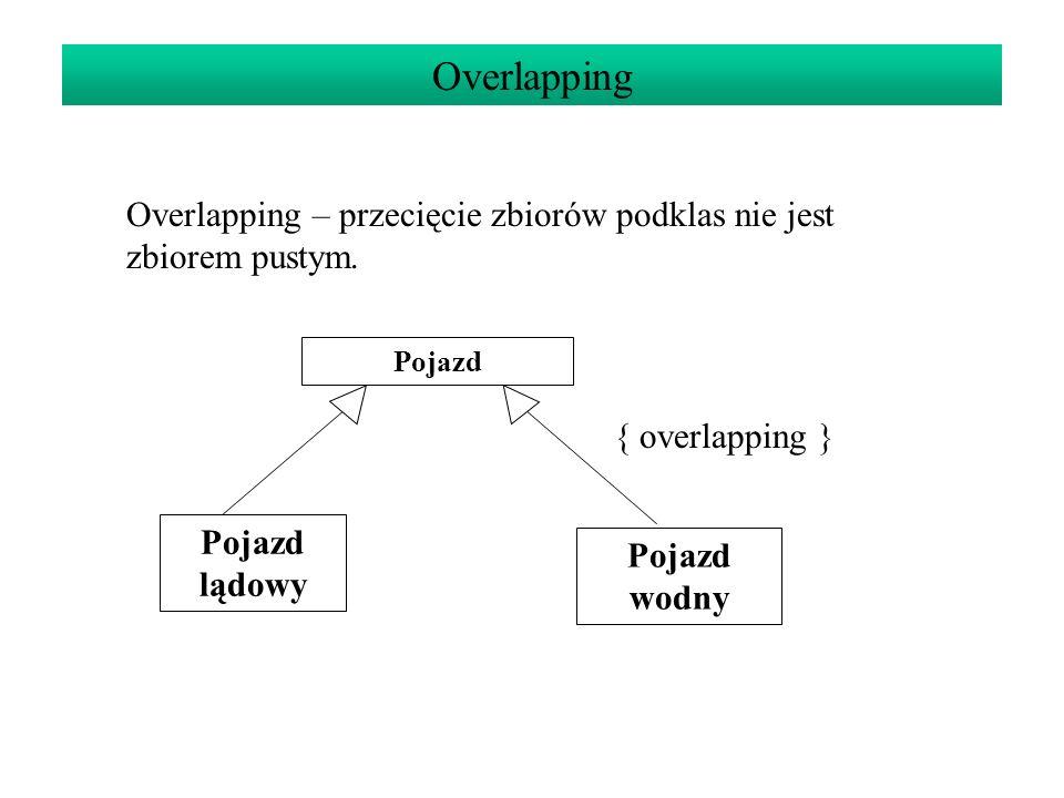 Overlapping Overlapping – przecięcie zbiorów podklas nie jest zbiorem pustym. Pojazd. { overlapping }