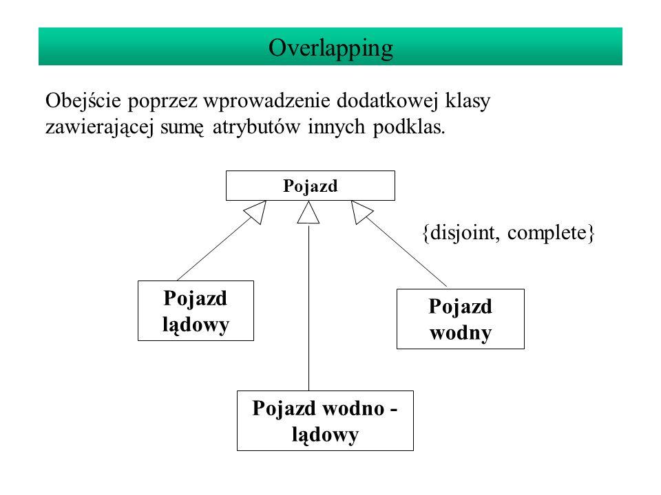 Overlapping Obejście poprzez wprowadzenie dodatkowej klasy zawierającej sumę atrybutów innych podklas.