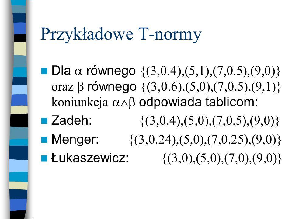 Przykładowe T-normyDla  równego {(3,0.4),(5,1),(7,0.5),(9,0)} oraz  równego {(3,0.6),(5,0),(7,0.5),(9,1)} koniunkcja  odpowiada tablicom: