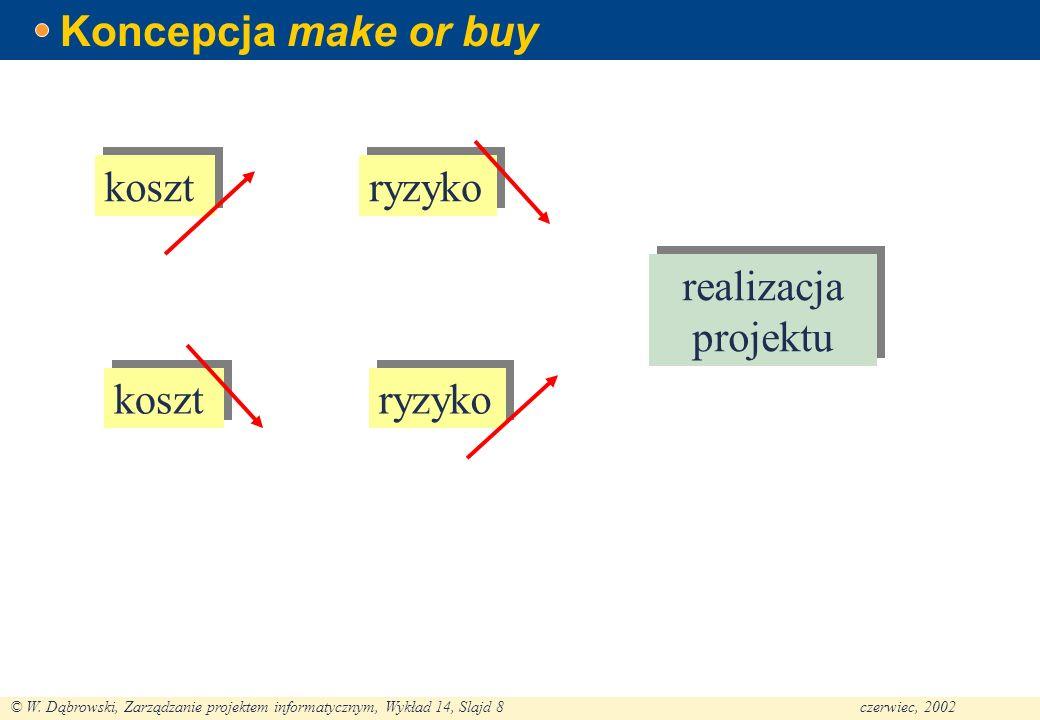 Koncepcja make or buy koszt ryzyko realizacja projektu koszt ryzyko