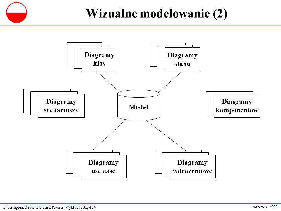 Wizualne modelowanie (2)