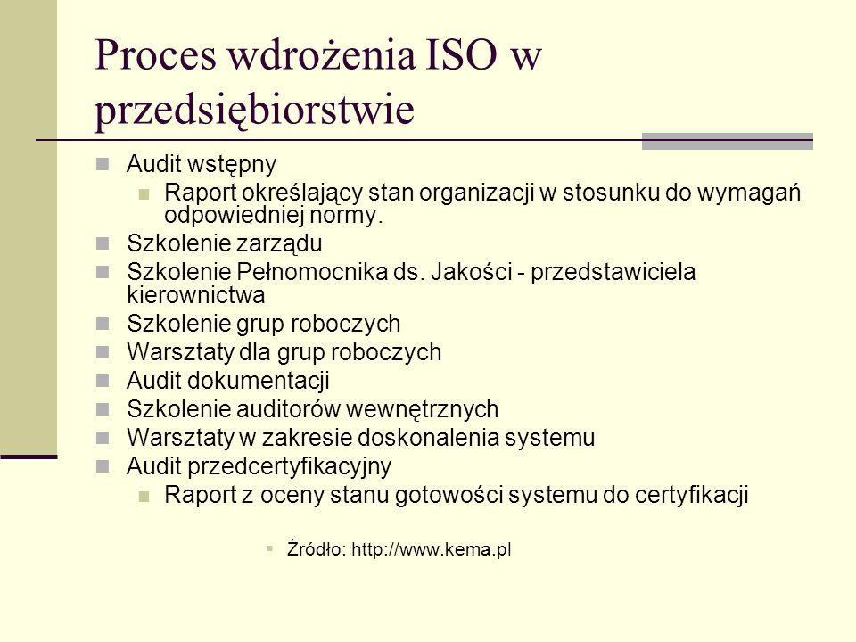 Proces wdrożenia ISO w przedsiębiorstwie