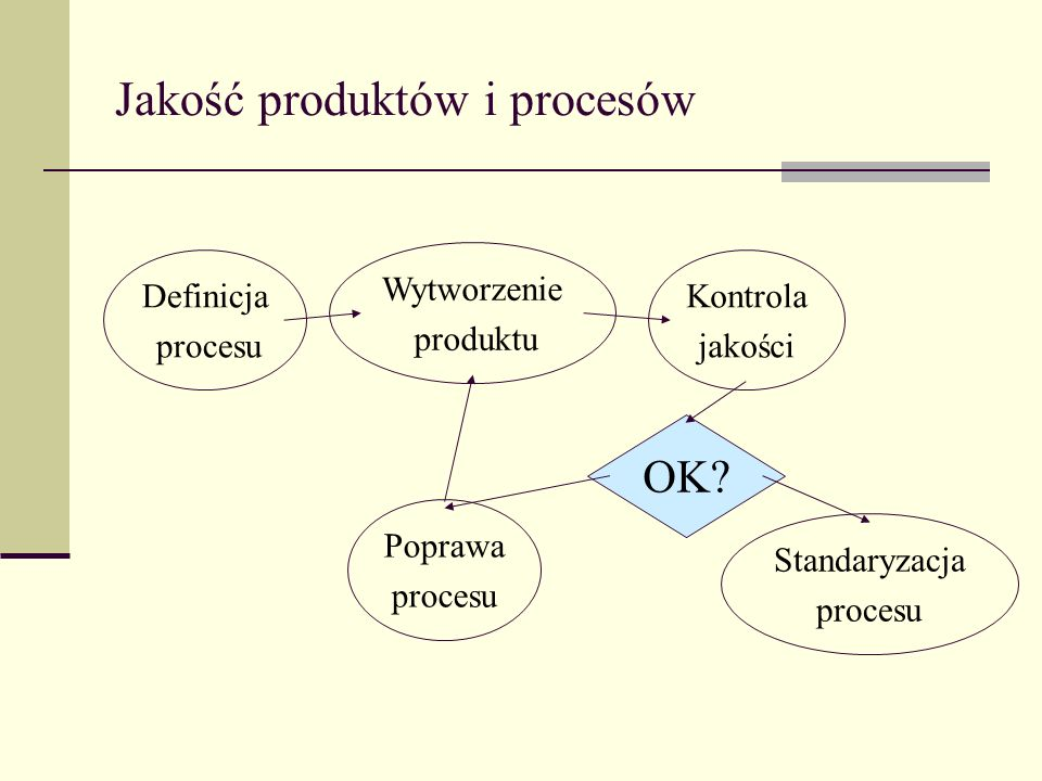 Jakość produktów i procesów