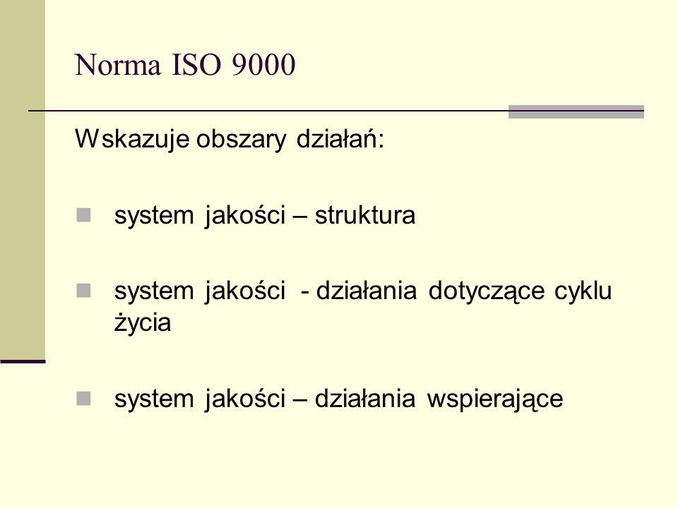 Norma ISO 9000 Wskazuje obszary działań: system jakości – struktura