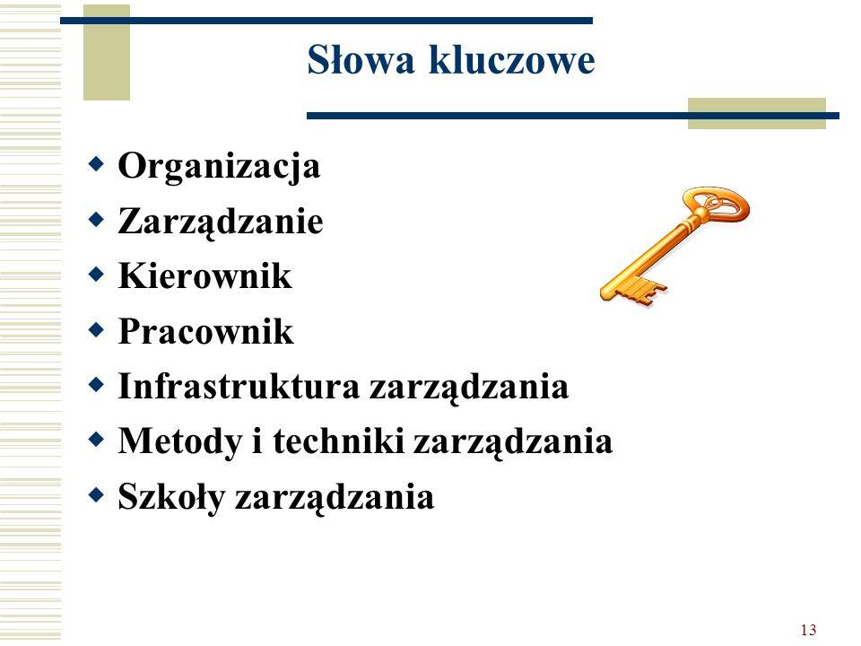 Słowa kluczowe Organizacja Zarządzanie Kierownik Pracownik