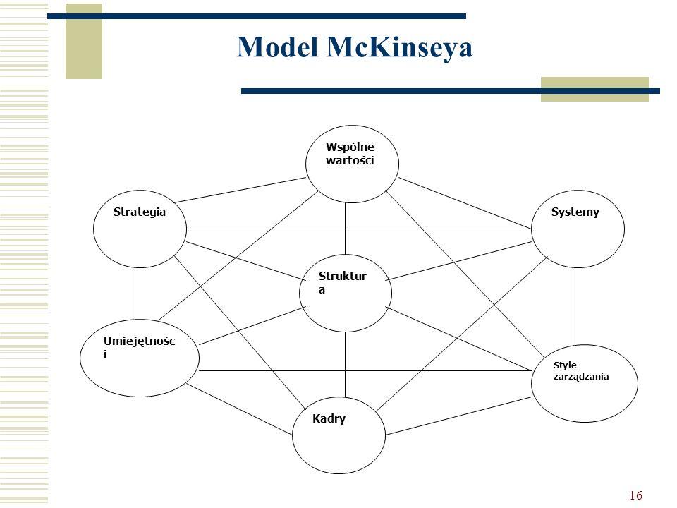 Model McKinseya Systemy Wspólne wartości Struktura Kadry Umiejętności