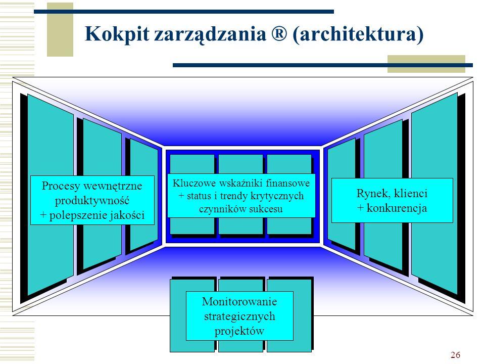 Kokpit zarządzania ® (architektura)
