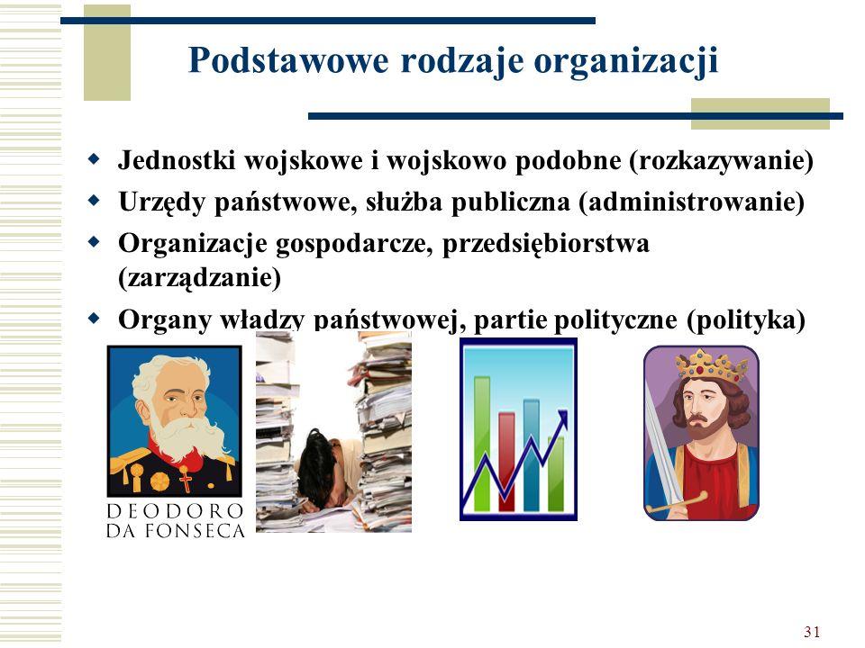 Podstawowe rodzaje organizacji
