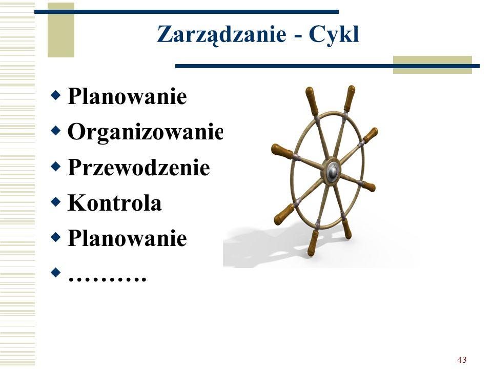 Zarządzanie - Cykl Planowanie Organizowanie Przewodzenie Kontrola ……….