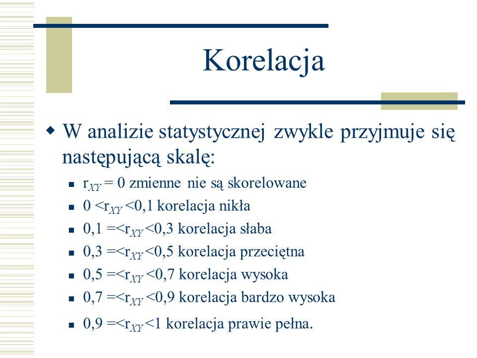 Korelacja W analizie statystycznej zwykle przyjmuje się następującą skalę: rXY = 0 zmienne nie są skorelowane.