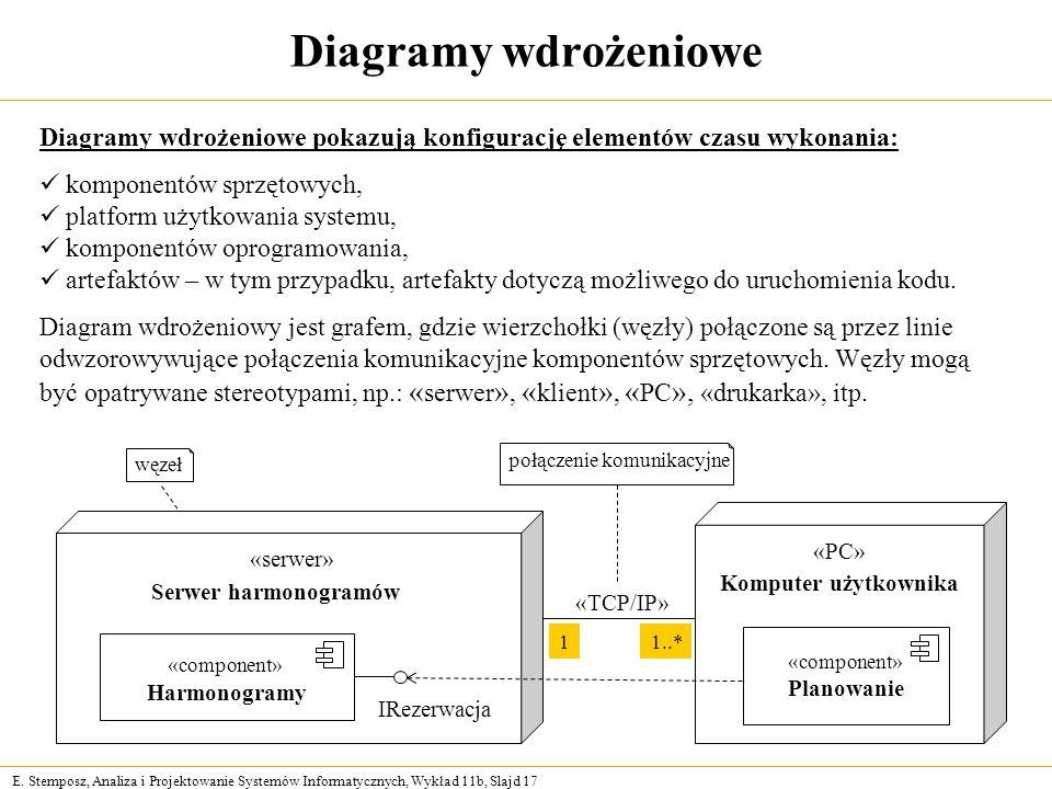 Diagramy wdrożeniowe Diagramy wdrożeniowe pokazują konfigurację elementów czasu wykonania: komponentów sprzętowych,