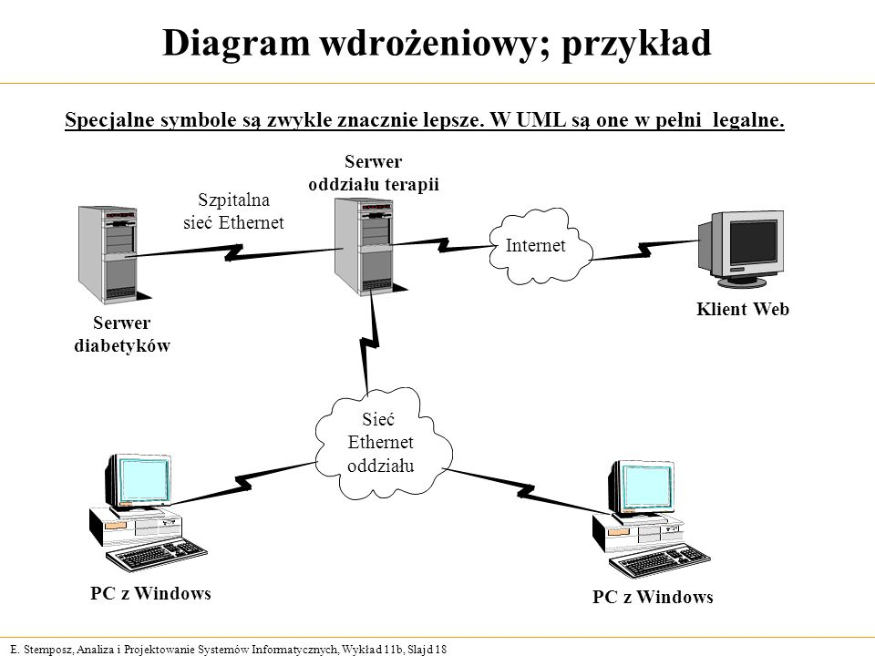 Diagram wdrożeniowy; przykład