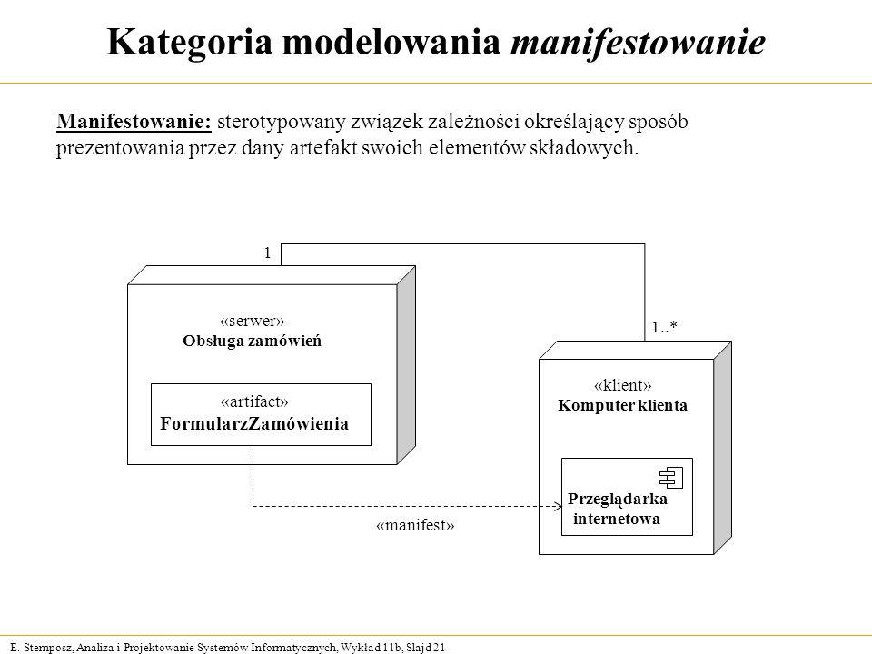 Kategoria modelowania manifestowanie