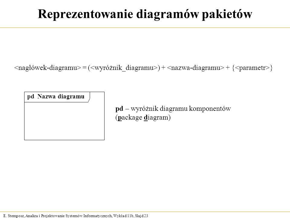 Reprezentowanie diagramów pakietów