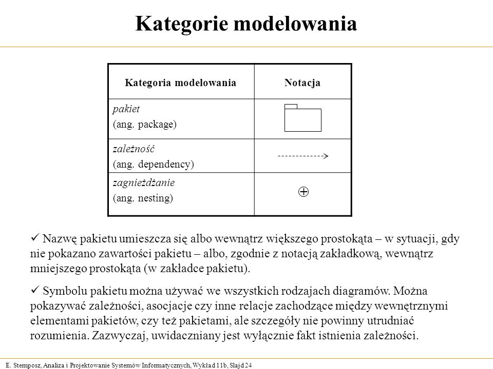 Kategorie modelowania