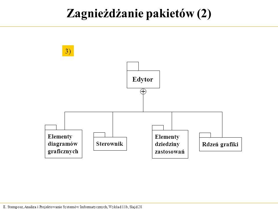 Zagnieżdżanie pakietów (2)