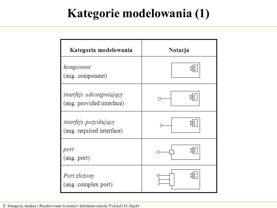 Kategorie modelowania (1)