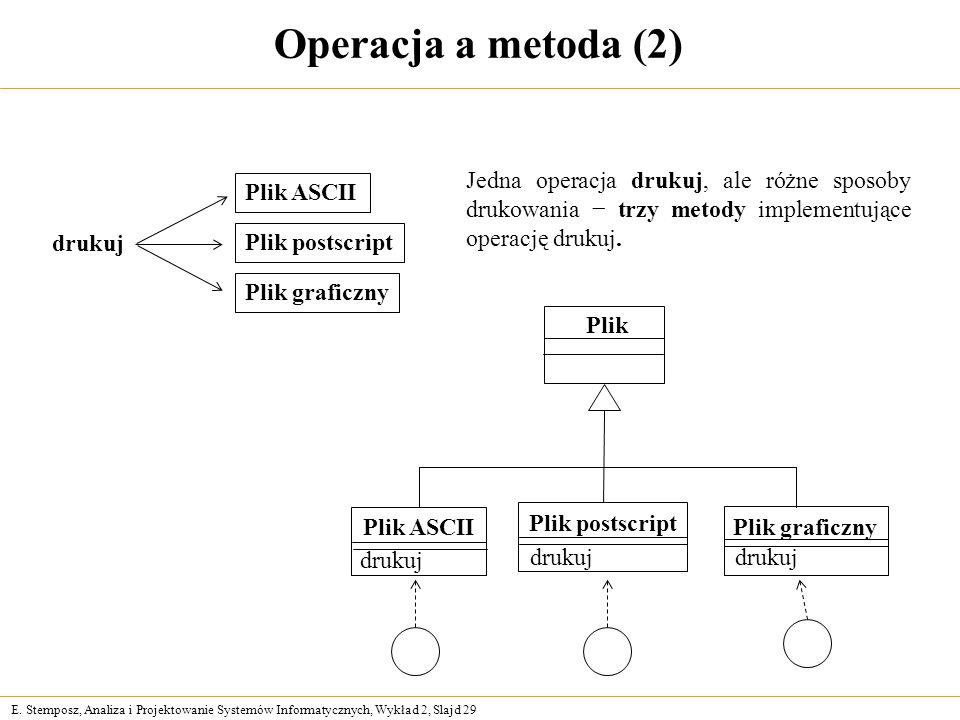 Operacja a metoda (2) Jedna operacja drukuj, ale różne sposoby drukowania − trzy metody implementujące operację drukuj.