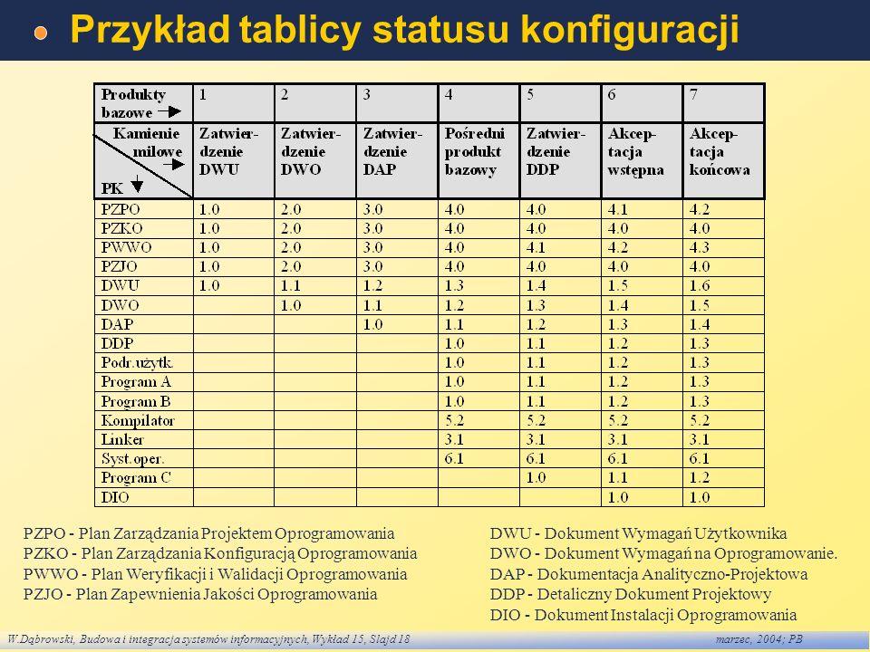 Przykład tablicy statusu konfiguracji