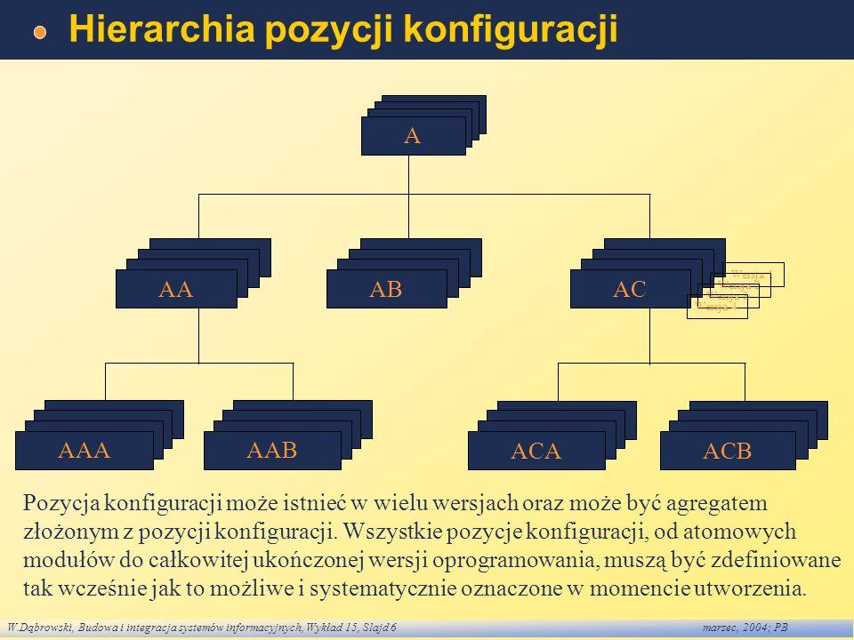 Hierarchia pozycji konfiguracji