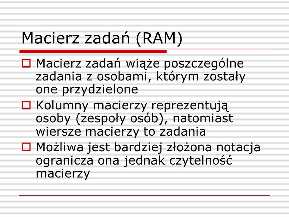 Macierz zadań (RAM) Macierz zadań wiąże poszczególne zadania z osobami, którym zostały one przydzielone.