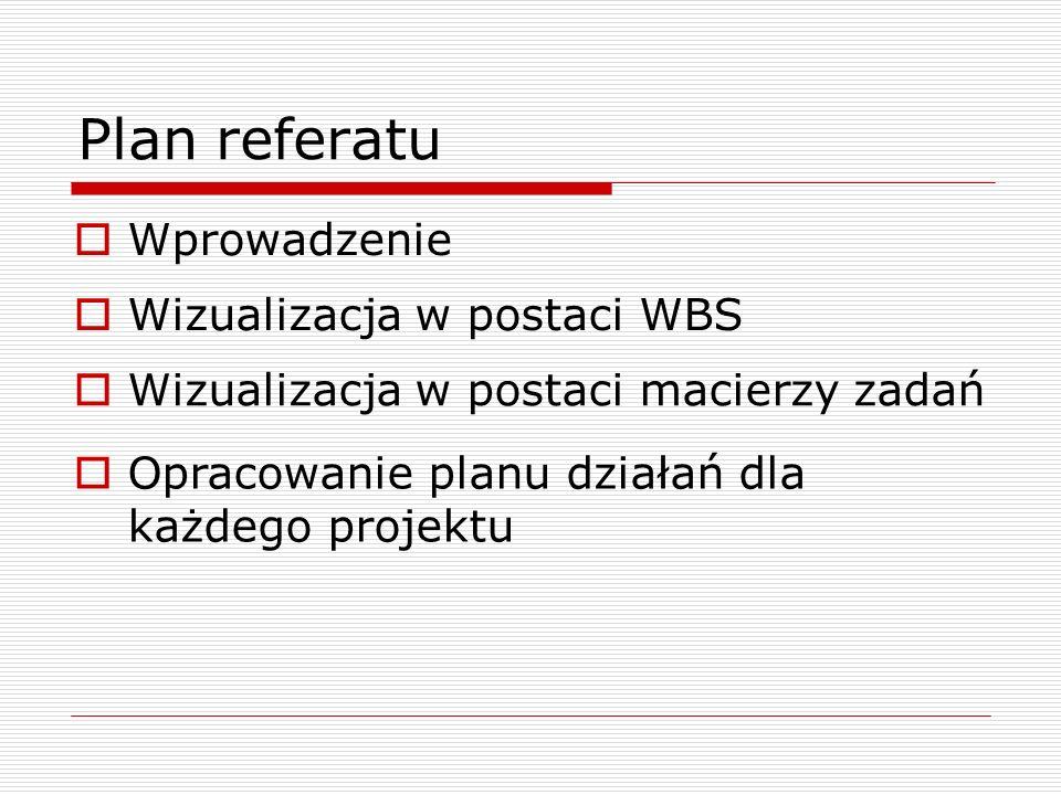 Plan referatu Wprowadzenie Wizualizacja w postaci WBS