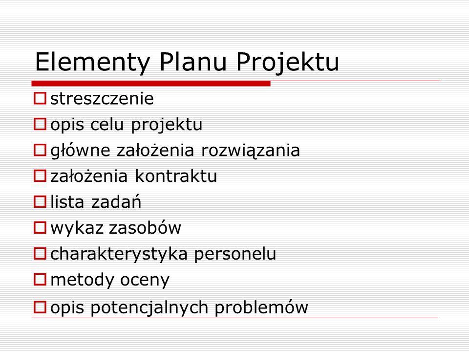 Elementy Planu Projektu