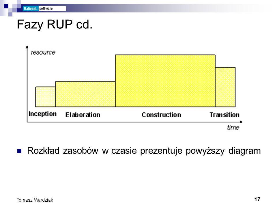 Fazy RUP cd. Rozkład zasobów w czasie prezentuje powyższy diagram