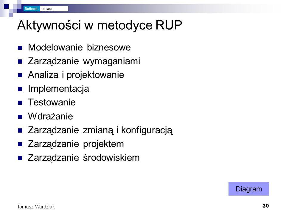 Aktywności w metodyce RUP