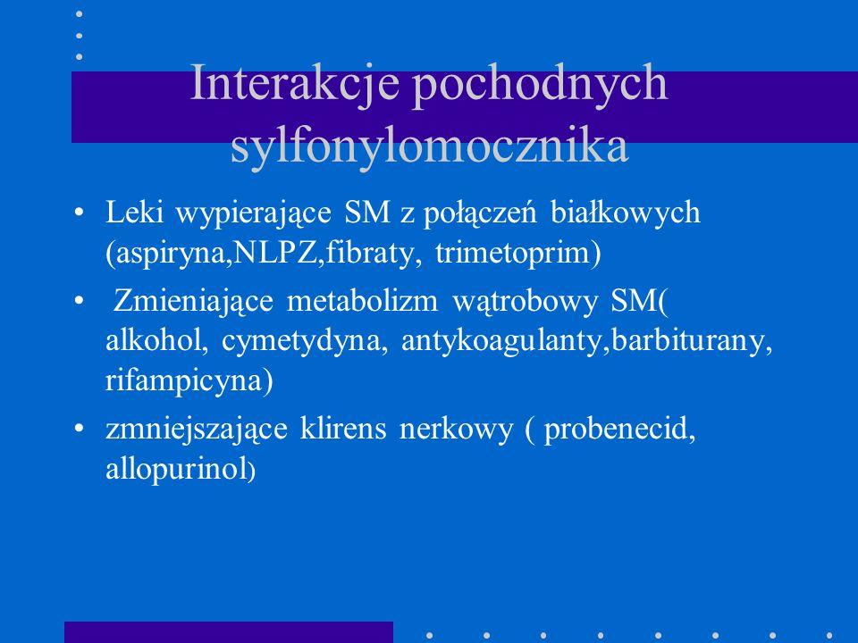 Interakcje pochodnych sylfonylomocznika