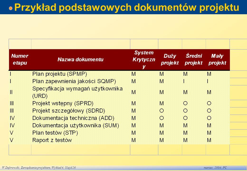 Przykład podstawowych dokumentów projektu