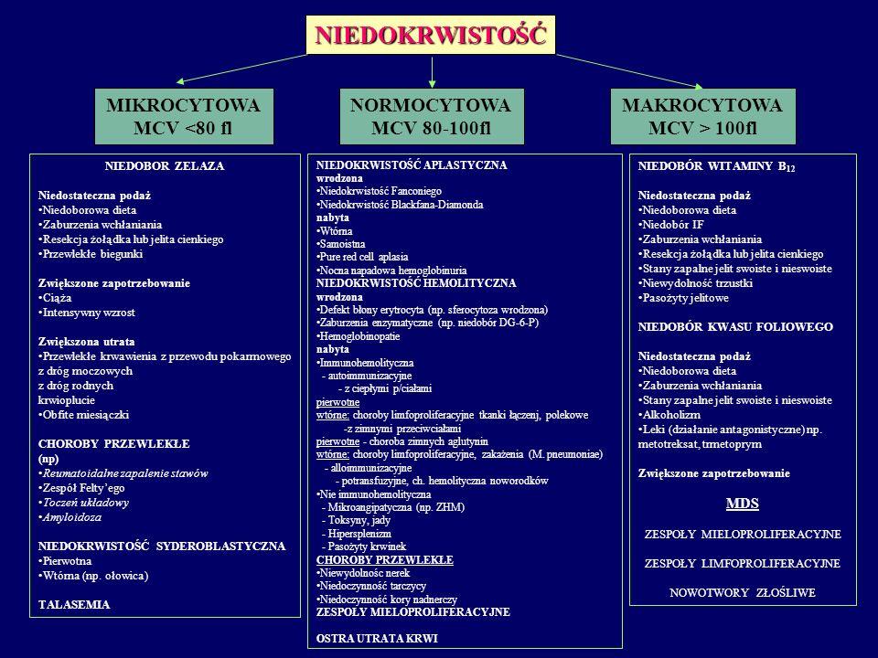 NIEDOKRWISTOŚĆ MIKROCYTOWA MCV <80 fl NORMOCYTOWA MCV 80-100fl