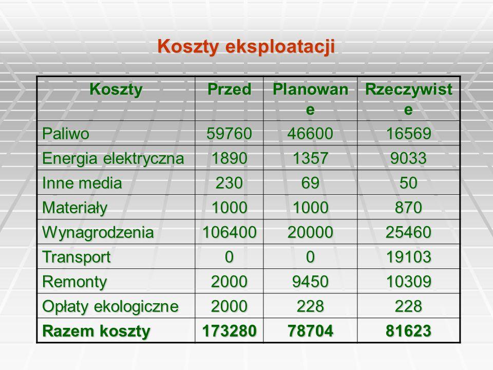 Koszty eksploatacji Koszty Przed Planowane Rzeczywiste Paliwo 59760