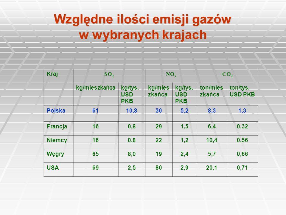 Względne ilości emisji gazów w wybranych krajach