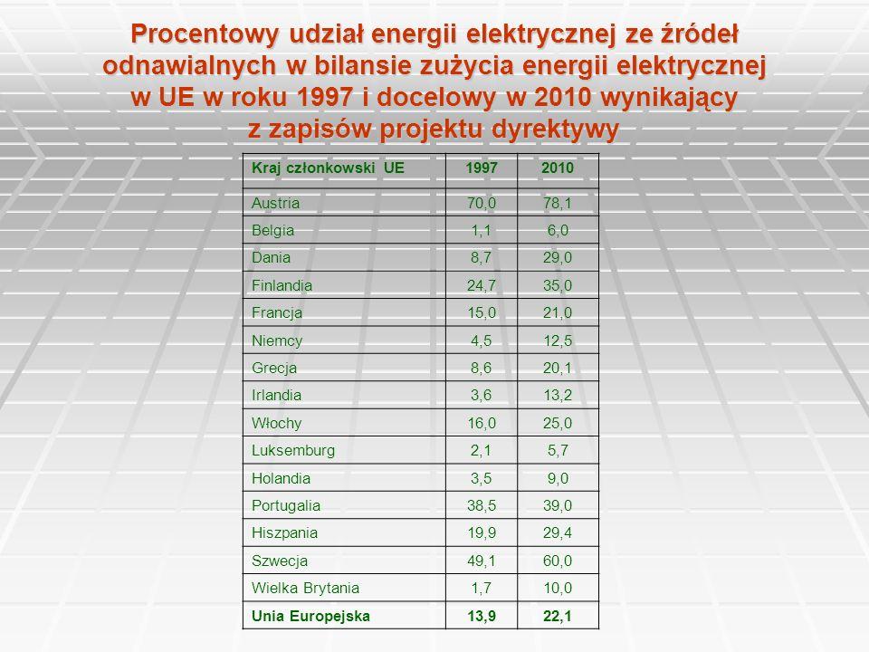 Procentowy udział energii elektrycznej ze źródeł odnawialnych w bilansie zużycia energii elektrycznej w UE w roku 1997 i docelowy w 2010 wynikający z zapisów projektu dyrektywy