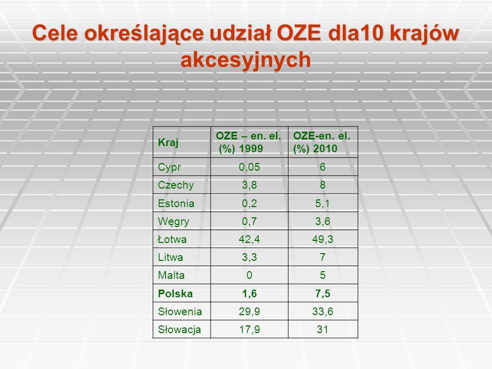 Cele określające udział OZE dla10 krajów akcesyjnych