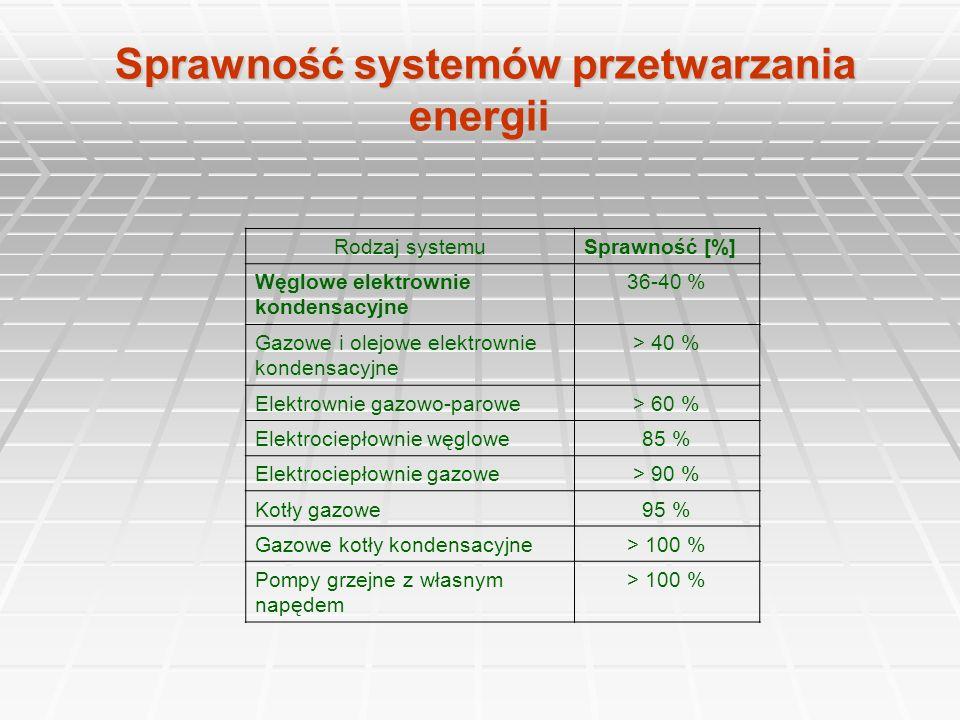 Sprawność systemów przetwarzania energii