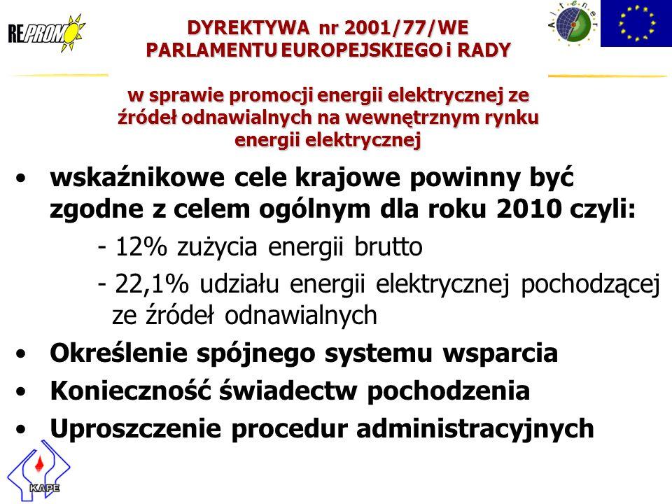 - 12% zużycia energii brutto