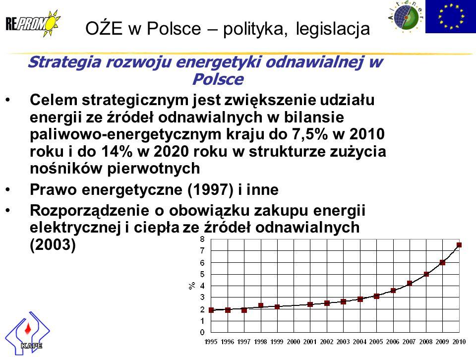 OŹE w Polsce – polityka, legislacja