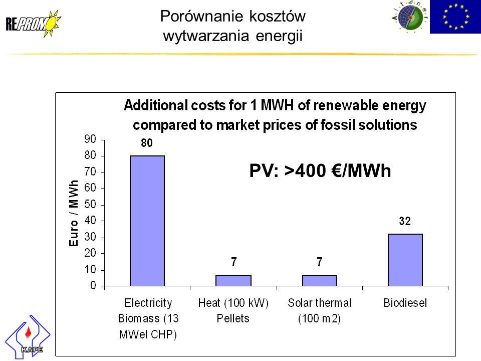 Porównanie kosztów wytwarzania energii