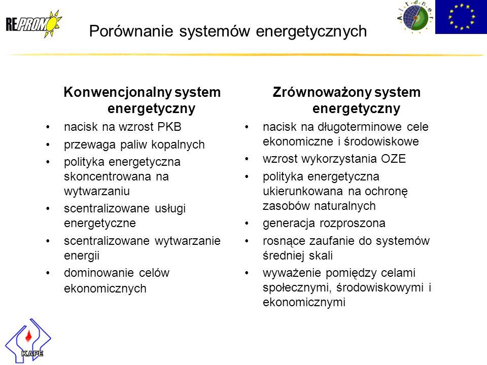 Porównanie systemów energetycznych