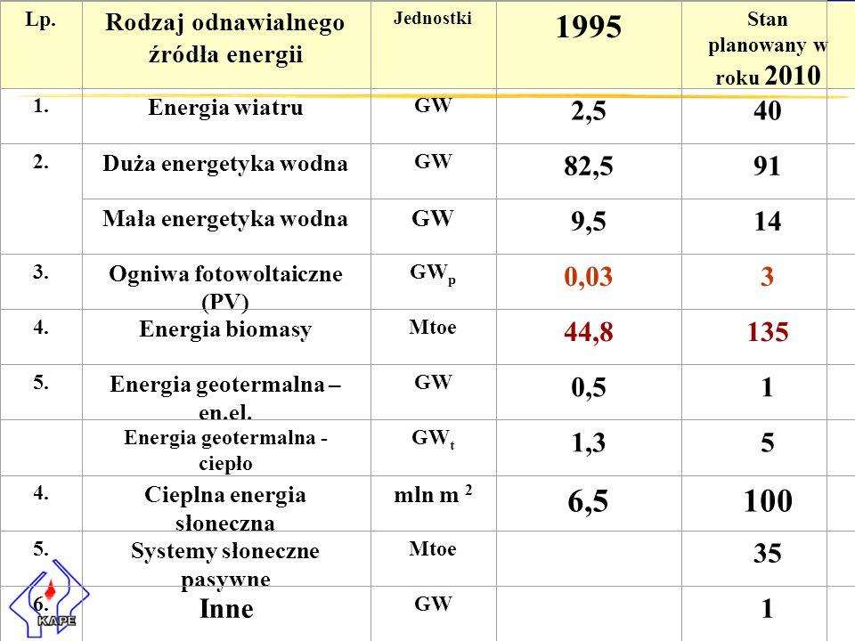 Lp. Rodzaj odnawialnego źródła energii. Jednostki. 1995. Stan planowany w roku 2010. 1. Energia wiatru.