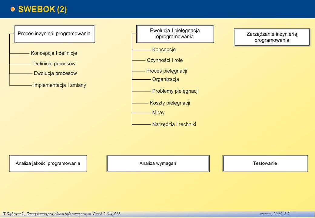 SWEBOK (2)