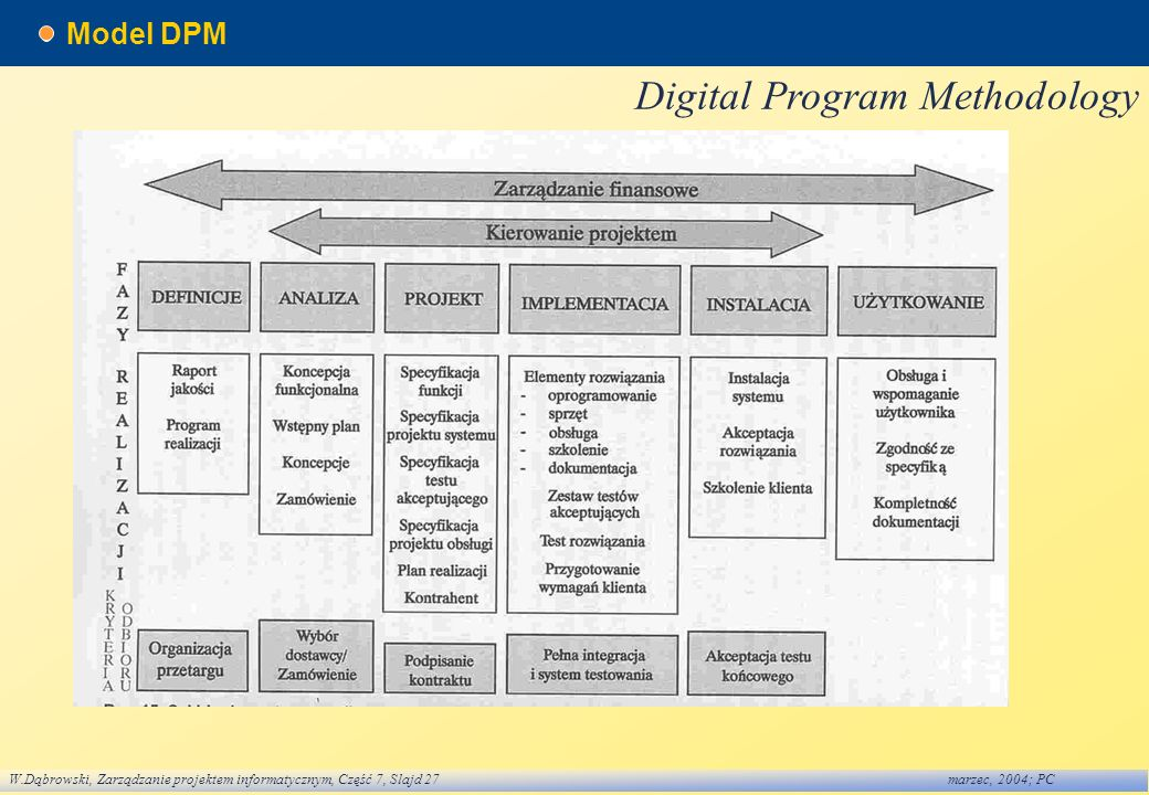 Digital Program Methodology